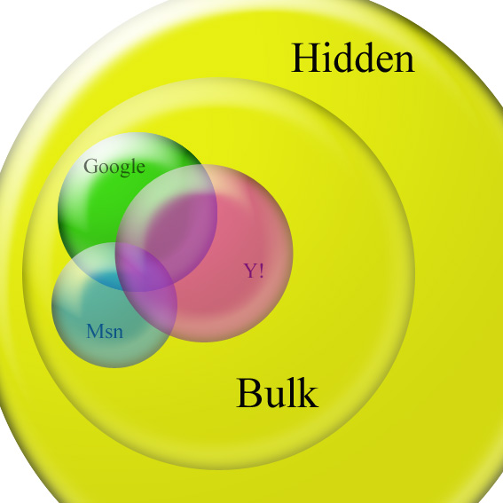 search engines coverage